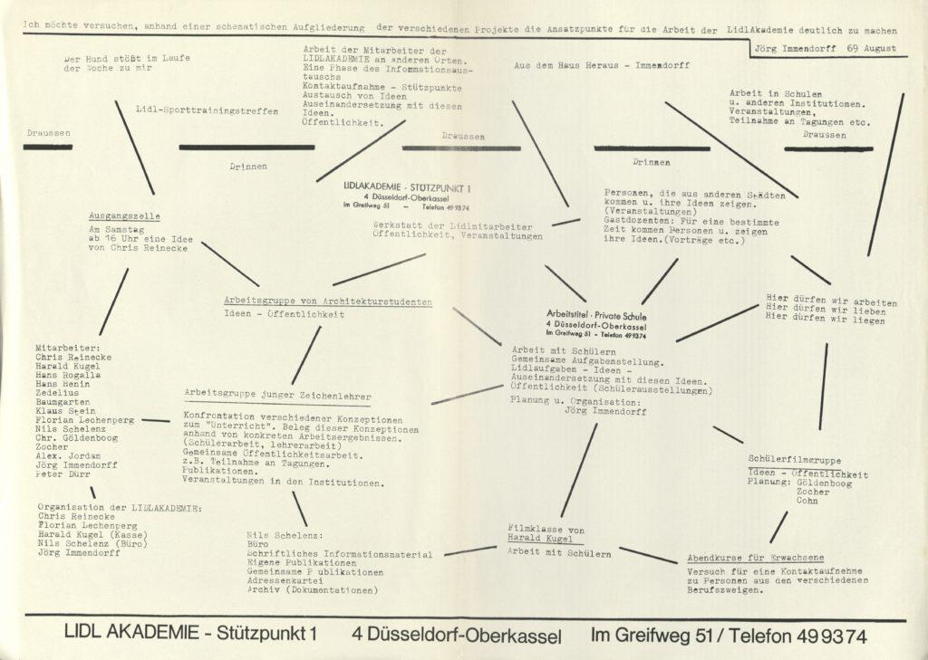 LIDLAKADEMIE, Planner, August 1969 (Invitation); Archiv der Avantgarden, Staatliche Kunstsammlungen Dresden